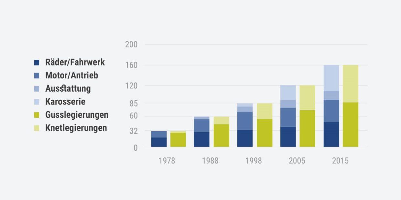Aluminium Statistik